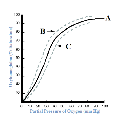 oxyhemoglobin_saturation_curve